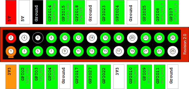 Diagramme du port GPIO pour le Raspberry Pi version 2
